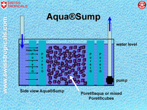Aqua-sump